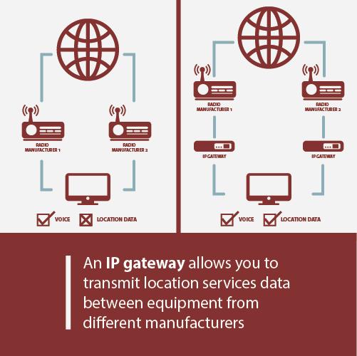 True Digital Radio Interoperability with IP Gateways