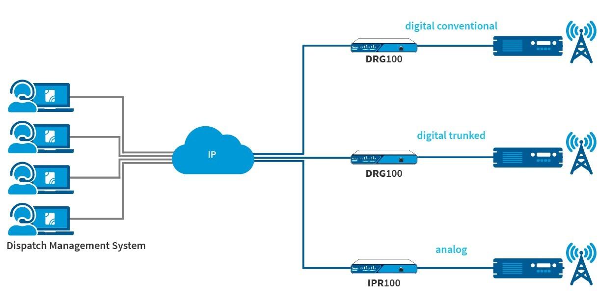 diagramma del gateway roip